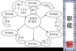 职能的意思、造句、近义词
